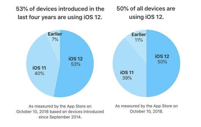 iOS 12 Adoption October 2018